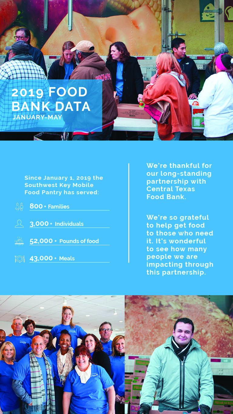 2019 Foodbank Data