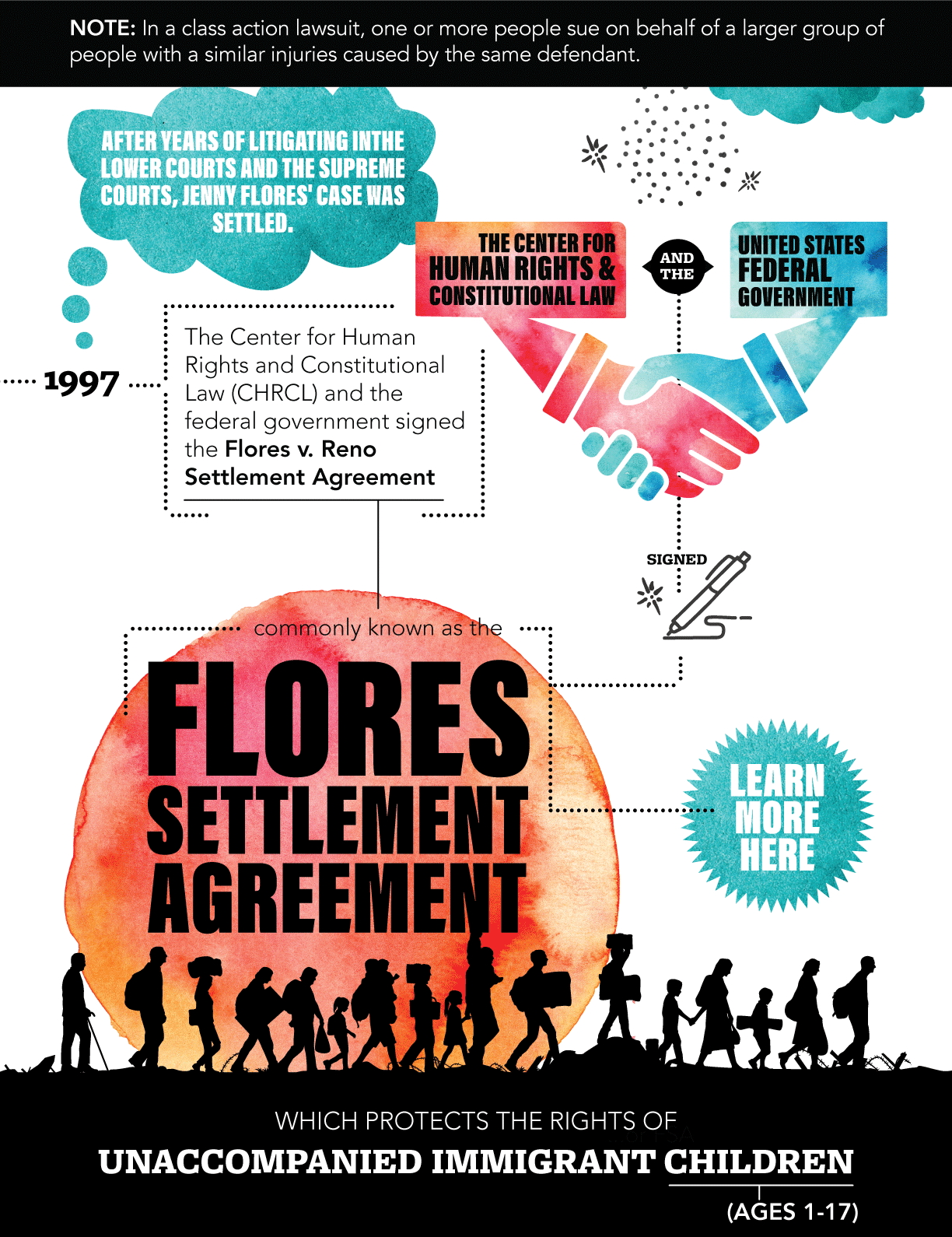 After years of litigating in the lower courts and the supreme courts, Jenny Flores' case was settled. The Center for Human Rights and Constitutional Law (CHRCL) and the federal government signed the Flores v. Reno Settlement Agreement, commonly known as the Flores Settlement Agreement, which protects the rights of unaccompanied immigrant children.